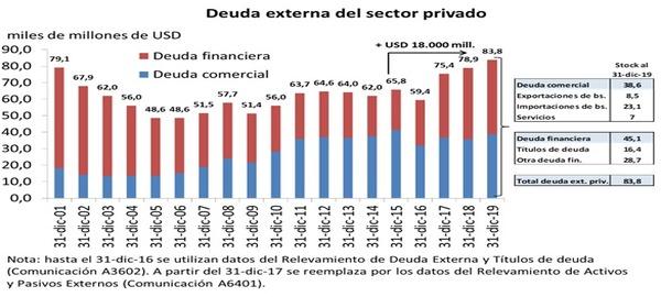 El endeudamiento externo argentino y el rol de la deuda externa privada